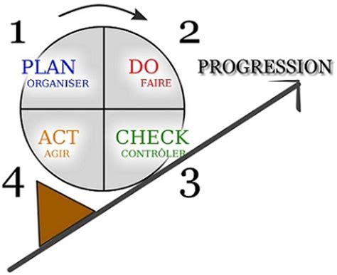 Help writing a personal statement leadership - hoosiercoopcom